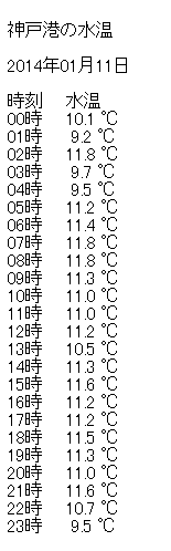 神戸水温14.1.11.png
